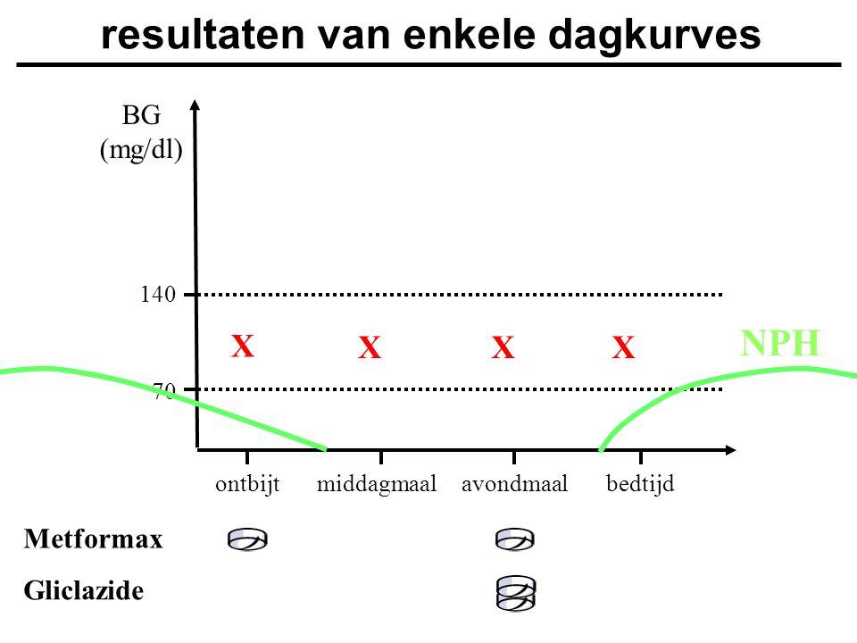 Gliclazide BG (mg/dl) ontbijtmiddagmaalavondmaalbedtijd 140 70 resultaten van enkele dagkurves X XXX Metformax NPH