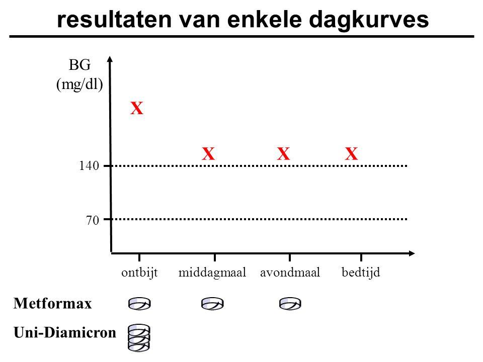 Uni-Diamicron BG (mg/dl) ontbijtmiddagmaalavondmaalbedtijd 140 70 resultaten van enkele dagkurves X XXX Metformax