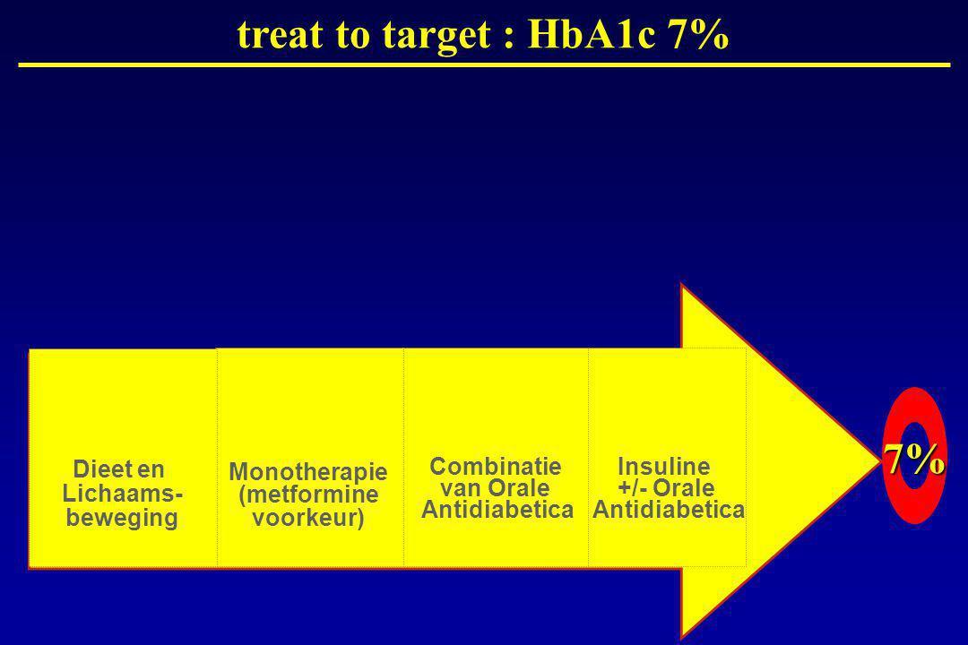 Combinatie van Orale Antidiabetica Monotherapie (metformine voorkeur) Dieet en Lichaams- beweging Insuline +/- Orale Antidiabetica 7% treat to target : HbA1c 7%