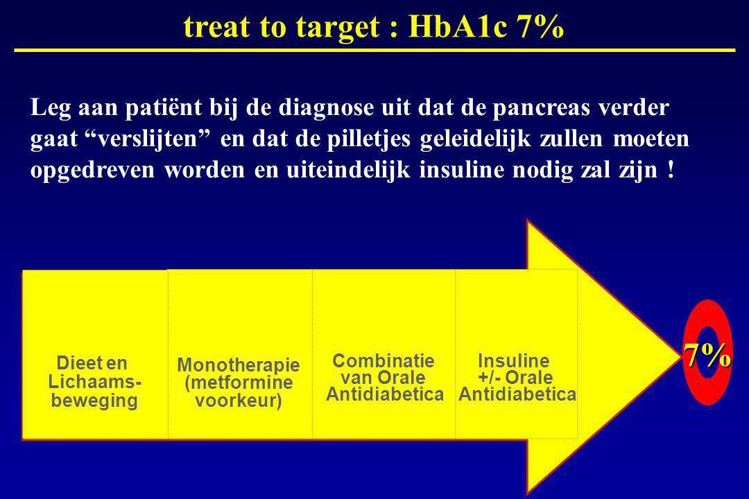 Combinatie van Orale Antidiabetica Monotherapie (metformine voorkeur) Dieet en Lichaams- beweging Insuline +/- Orale Antidiabetica 7% treat to target : HbA1c 7% Leg aan patiënt bij de diagnose uit dat de pancreas verder gaat verslijten en dat de pilletjes geleidelijk zullen moeten opgedreven worden en uiteindelijk insuline nodig zal zijn !