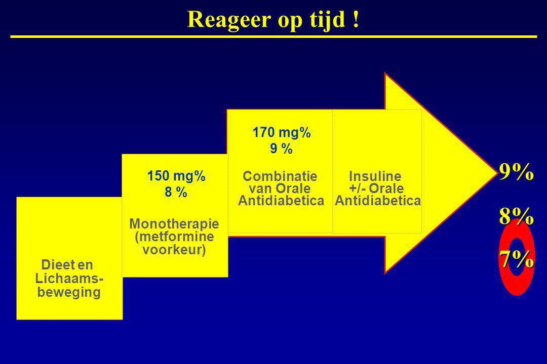 Combinatie van Orale Antidiabetica Insuline +/- Orale Antidiabetica 7% 8% 9% 170 mg% 9 % Dieet en Lichaams- beweging Monotherapie (metformine voorkeur) 150 mg% 8 % Reageer op tijd !