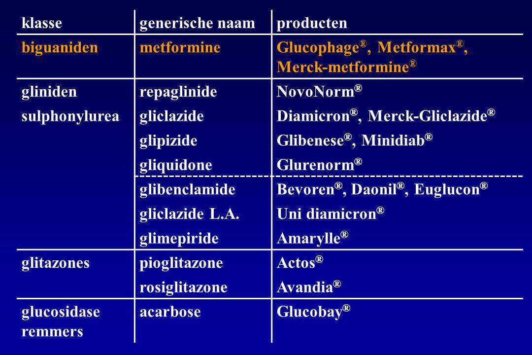 klassegenerische naamproducten biguanidenmetformine Glucophage ®, Metformax ®, Merck-metformine ® glinidenrepaglinideNovoNorm ® sulphonylureagliclazideDiamicron ®, Merck-Gliclazide ® glipizideGlibenese ®, Minidiab ® gliquidoneGlurenorm ® glibenclamideBevoren ®, Daonil ®, Euglucon ® gliclazide L.A.Uni diamicron ® glimepirideAmarylle ® glitazonespioglitazoneActos ® rosiglitazoneAvandia ® glucosidase remmers acarboseGlucobay ®