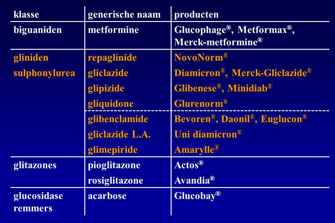 klassegenerische naamproducten biguanidenmetformineGlucophage ®, Metformax ®, Merck-metformine ® glinidenrepaglinide NovoNorm ® sulphonylureagliclazide Diamicron ®, Merck-Gliclazide ® glipizide Glibenese ®, Minidiab ® gliquidone Glurenorm ® glibenclamide Bevoren ®, Daonil ®, Euglucon ® gliclazide L.A.
