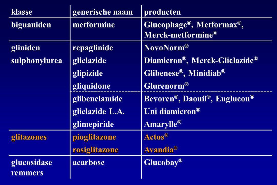 klassegenerische naamproducten biguanidenmetformineGlucophage ®, Metformax ®, Merck-metformine ® glinidenrepaglinideNovoNorm ® sulphonylureagliclazideDiamicron ®, Merck-Gliclazide ® glipizideGlibenese ®, Minidiab ® gliquidoneGlurenorm ® glibenclamideBevoren ®, Daonil ®, Euglucon ® gliclazide L.A.Uni diamicron ® glimepirideAmarylle ® glitazonespioglitazone Actos ® rosiglitazone Avandia ® glucosidase remmers acarboseGlucobay ®