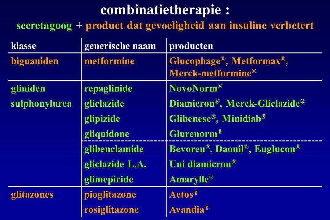 klassegenerische naamproducten biguanidenmetformine Glucophage ®, Metformax ®, Merck-metformine ® glinidenrepaglinide NovoNorm ® sulphonylureagliclazide Diamicron ®, Merck-Gliclazide ® glipizide Glibenese ®, Minidiab ® gliquidone Glurenorm ® glibenclamide Bevoren ®, Daonil ®, Euglucon ® gliclazide L.A.