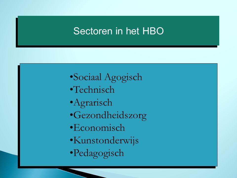 Sectoren in het HBO Sociaal Agogisch Technisch Agrarisch Gezondheidszorg Economisch Kunstonderwijs Pedagogisch Sociaal Agogisch Technisch Agrarisch Gezondheidszorg Economisch Kunstonderwijs Pedagogisch