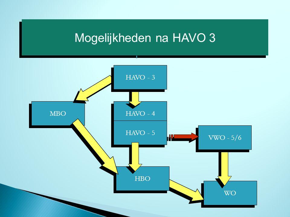 Mogelijkheden na HAVO 3 HAVO - 4 HAVO - 5 MBO HAVO - 3 WO HBO VWO - 5/6