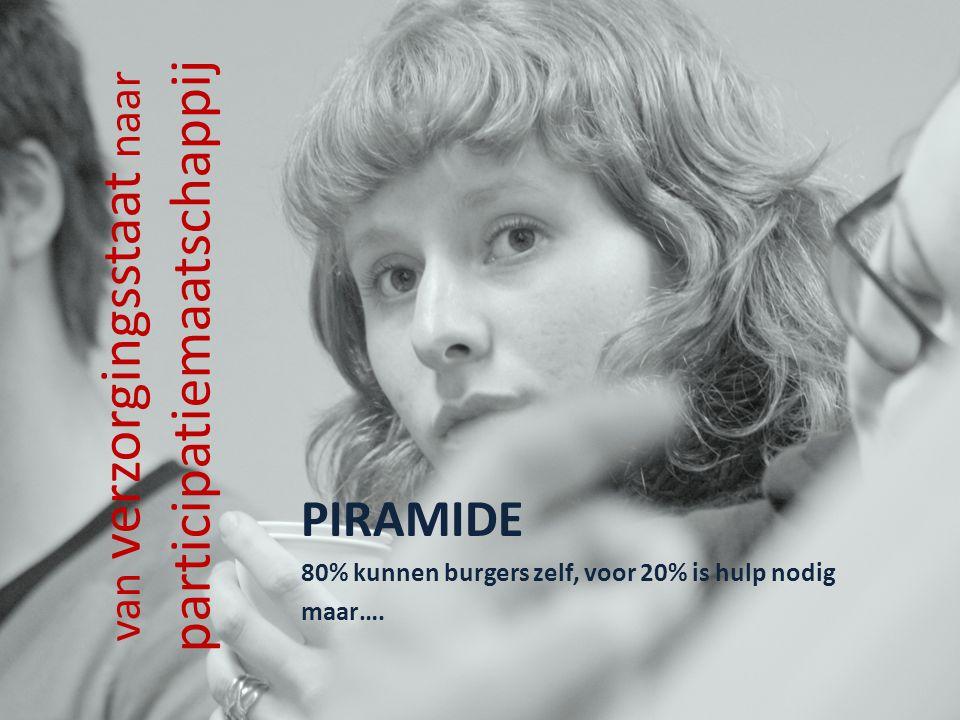 van verzorgingsstaat naar participatiemaatschappij PIRAMIDE 80% kunnen burgers zelf, voor 20% is hulp nodig maar….