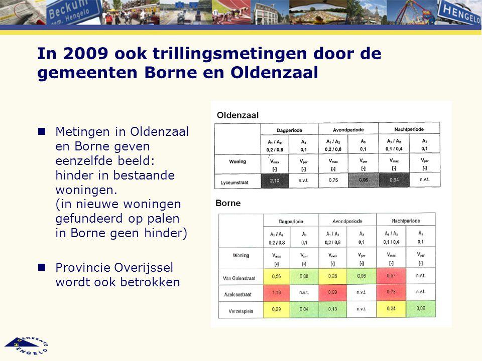 In 2009 ook trillingsmetingen door de gemeenten Borne en Oldenzaal Metingen in Oldenzaal en Borne geven eenzelfde beeld: hinder in bestaande woningen.
