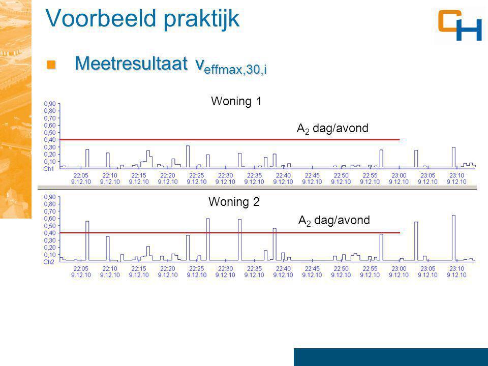 Voorbeeld praktijk Trillingssnelheid en spectrum woning 2 Trillingssnelheid en spectrum woning 2 Resonantie -7 Hz - 9 Hz