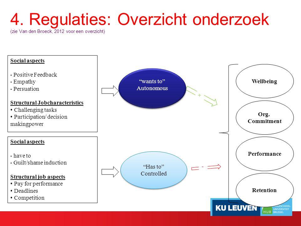 4. Regulaties: Overzicht onderzoek (zie Van den Broeck, 2012 voor een overzicht) Social aspects Positive Feedback Empathy Persuation Structural Jobcha