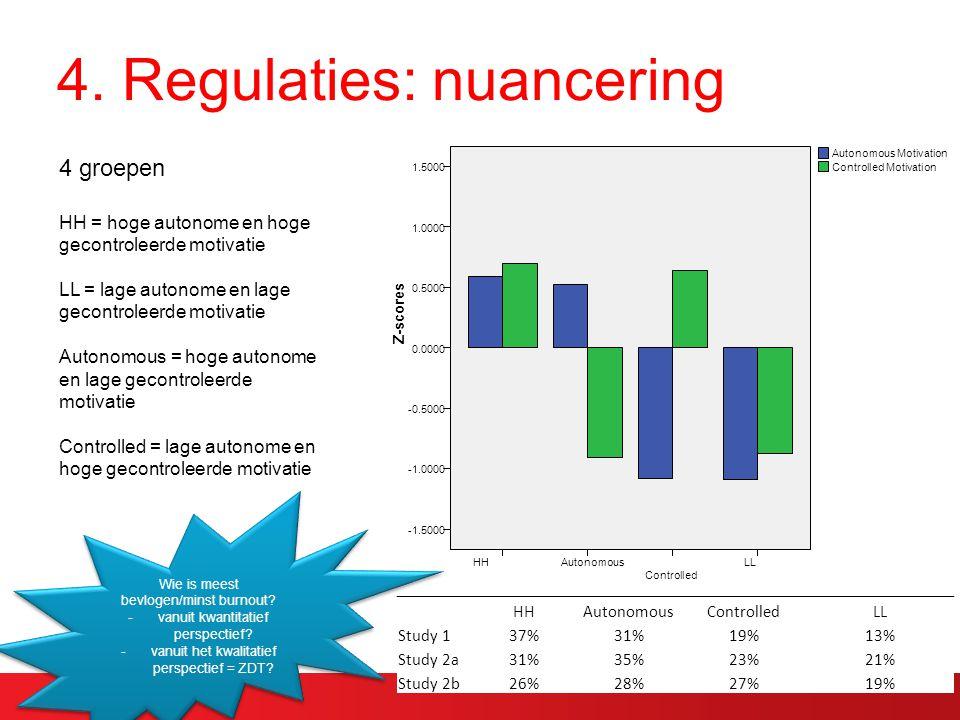 4. Regulaties: nuancering LL Controlled AutonomousHH Z-scores 1.5000 1.0000 0.5000 0.0000 -0.5000 -1.5000 Controlled Motivation Autonomous Motivation