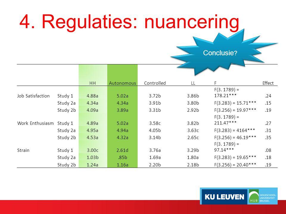 4. Regulaties: nuancering HHAutonomousControlledLLFEffect Job SatisfactionStudy 14.88a5.02a3.72b3.86b F(3. 1789) = 178.21***.24 Study 2a4.34a 3.91b3.8