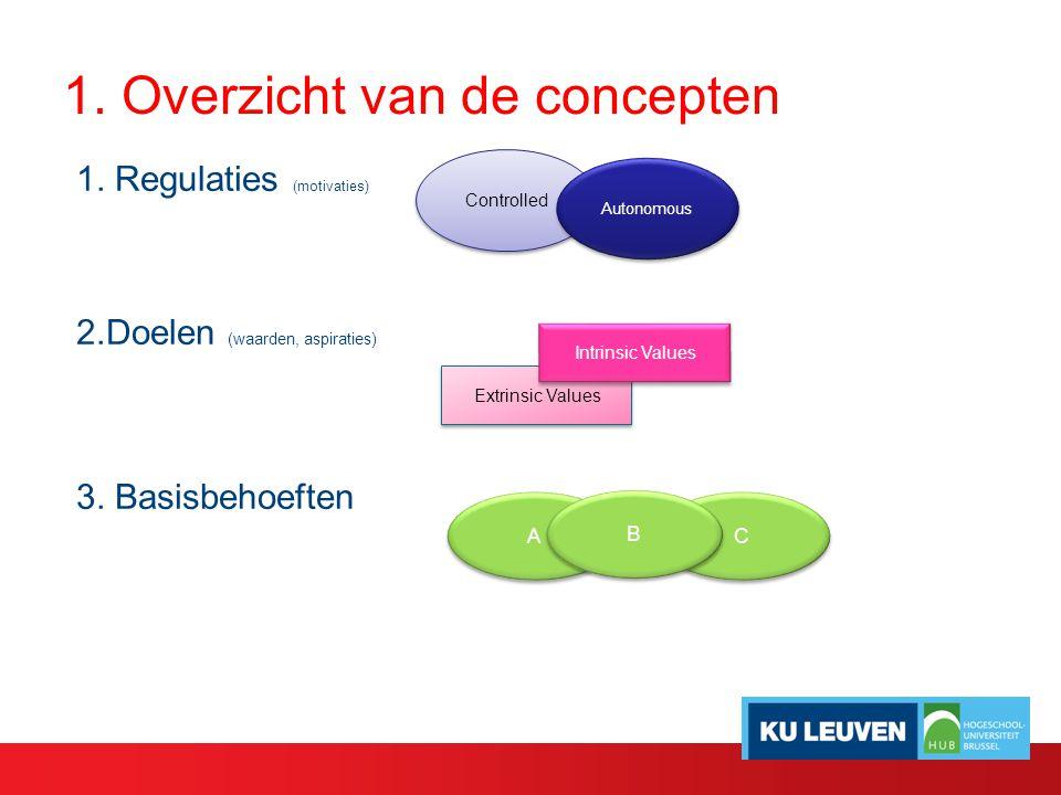 1. Overzicht van de concepten 1. Regulaties (motivaties) 2.Doelen (waarden, aspiraties) 3. Basisbehoeften Controlled Autonomous Extrinsic Values Intri