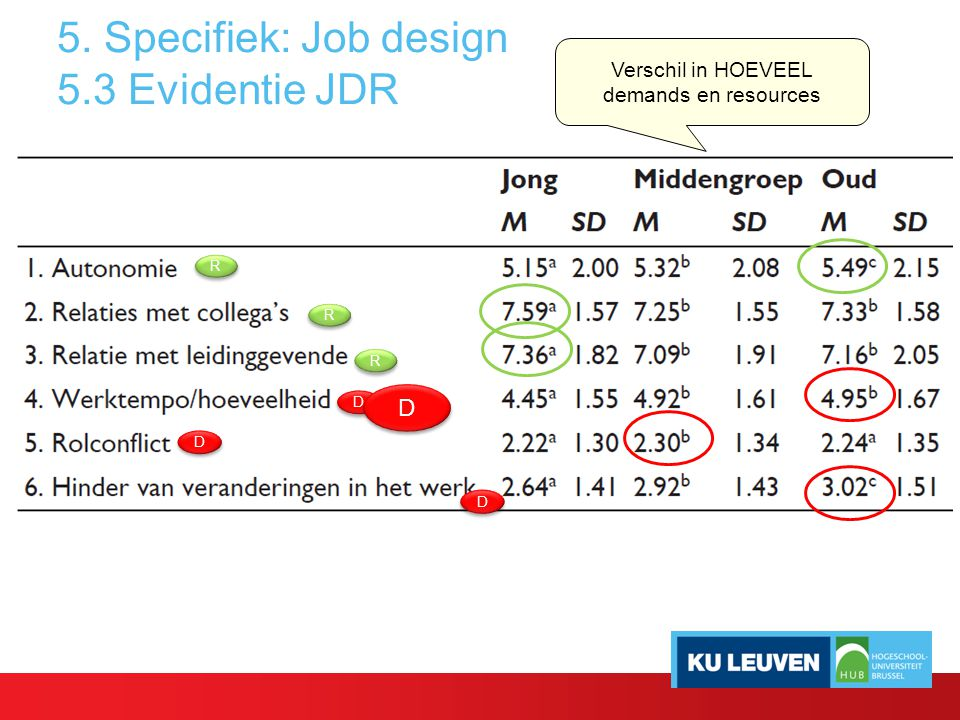 5. Specifiek: Job design 5.3 Evidentie JDR Verschil in HOEVEEL demands en resources R R R R R R D D D D D D D D