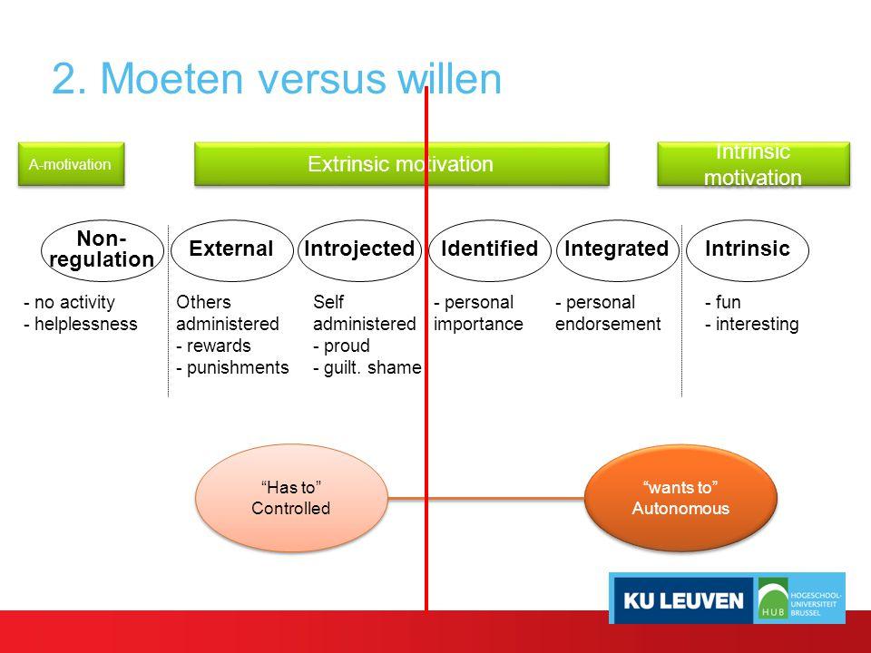 2. Moeten versus willen IntrinsicIntegratedIdentifiedIntrojectedExternal Non- regulation - no activity - helplessness Others administered - rewards -