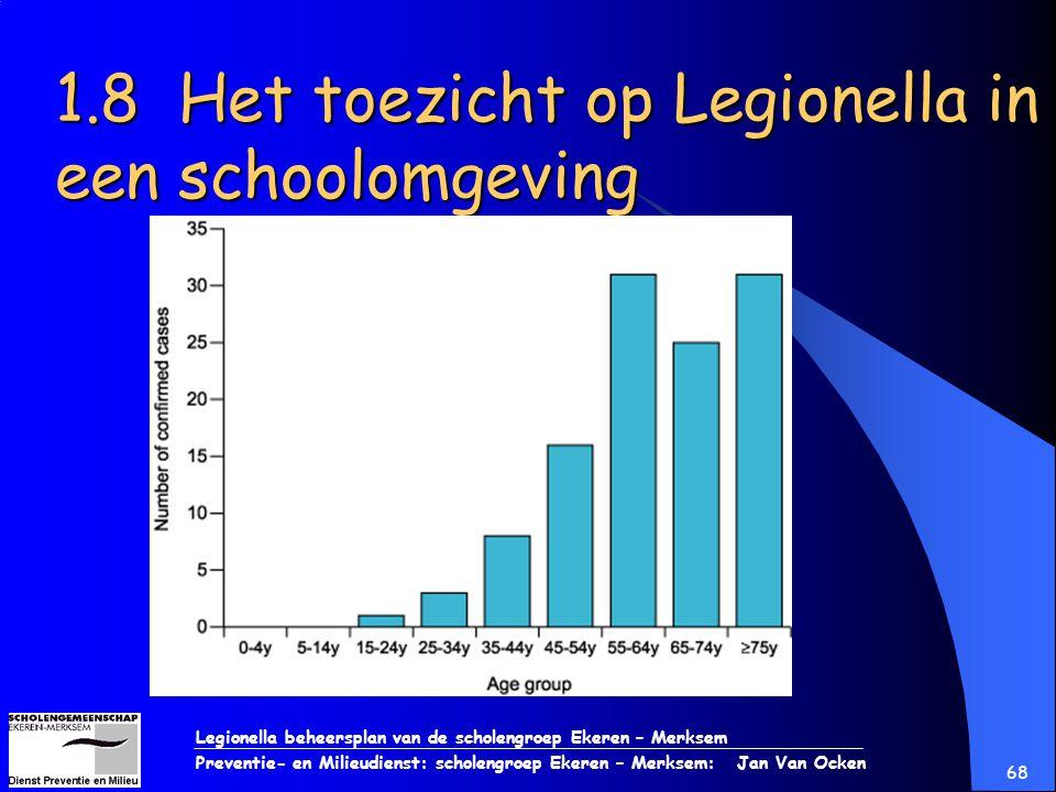 Legionella beheersplan van de scholengroep Ekeren – Merksem Preventie- en Milieudienst: scholengroep Ekeren – Merksem: Jan Van Ocken 68 1.8 Het toezic
