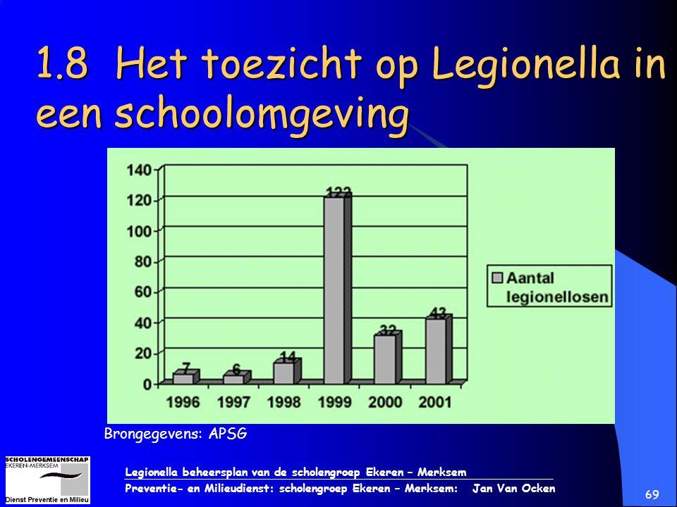 Legionella beheersplan van de scholengroep Ekeren – Merksem Preventie- en Milieudienst: scholengroep Ekeren – Merksem: Jan Van Ocken 69 1.8 Het toezic