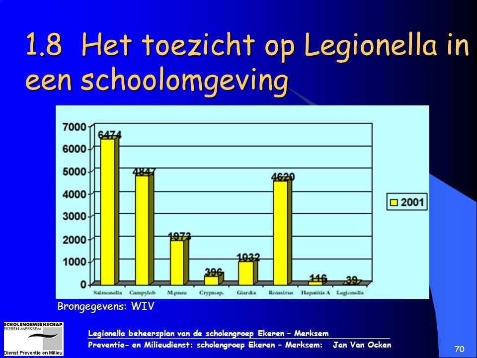 Legionella beheersplan van de scholengroep Ekeren – Merksem Preventie- en Milieudienst: scholengroep Ekeren – Merksem: Jan Van Ocken 70 1.8 Het toezic