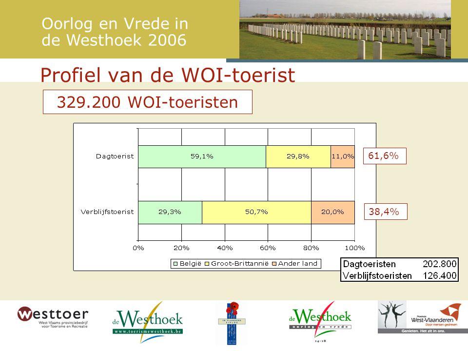 Profiel van de WOI-toerist 61,6% 38,4% 329.200 WOI-toeristen Oorlog en Vrede in de Westhoek 2006