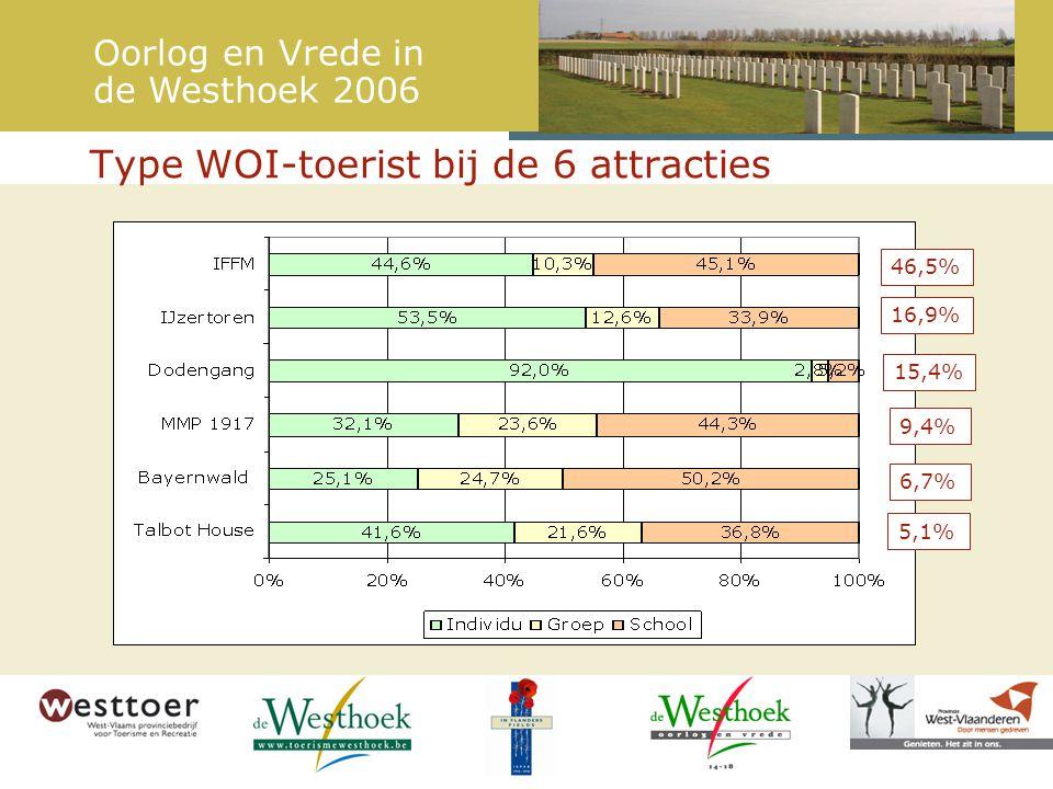 Type WOI-toerist bij de 6 attracties 46,5% 16,9% 15,4% 9,4% 6,7% 5,1% Oorlog en Vrede in de Westhoek 2006