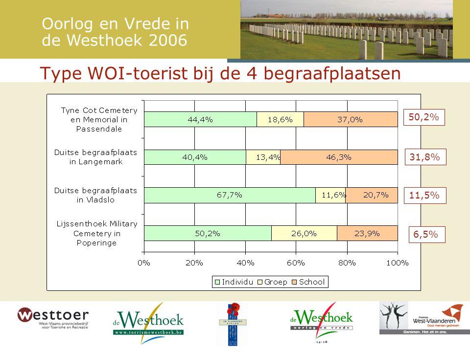 Type WOI-toerist bij de 4 begraafplaatsen 50,2% 6,5% 31,8% 11,5% Oorlog en Vrede in de Westhoek 2006