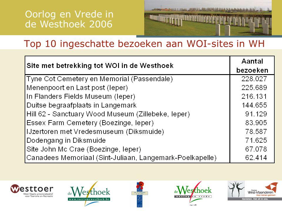 Top 10 ingeschatte bezoeken aan WOI-sites in WH Oorlog en Vrede in de Westhoek 2006