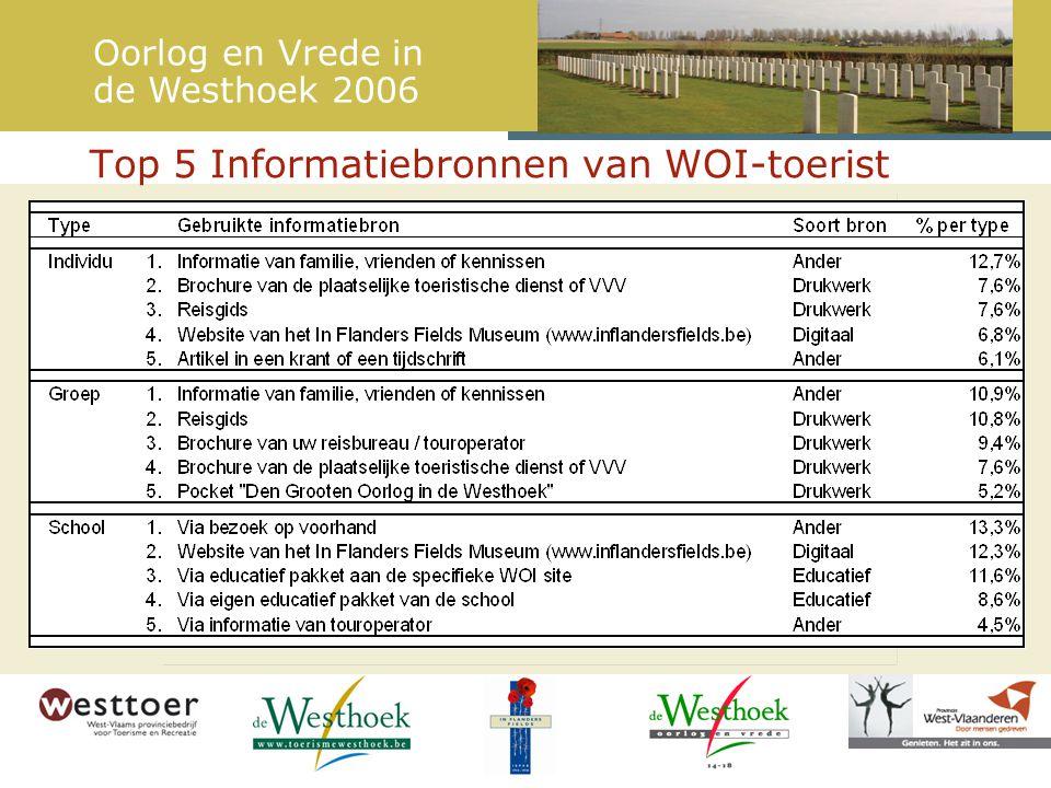 Top 5 Informatiebronnen van WOI-toerist Oorlog en Vrede in de Westhoek 2006