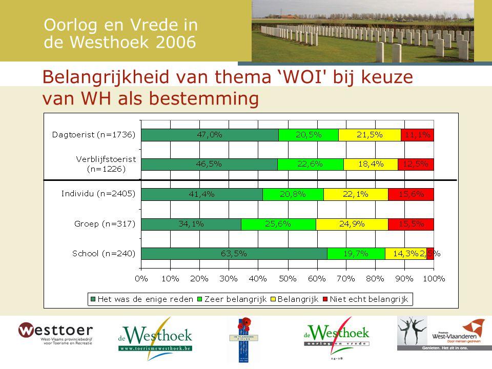 Belangrijkheid van thema 'WOI bij keuze van WH als bestemming Oorlog en Vrede in de Westhoek 2006