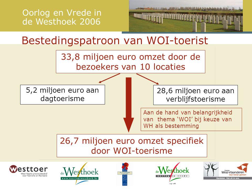 Bestedingspatroon van WOI-toerist 33,8 miljoen euro omzet door de bezoekers van 10 locaties 26,7 miljoen euro omzet specifiek door WOI-toerisme 28,6 miljoen euro aan verblijfstoerisme 5,2 miljoen euro aan dagtoerisme Oorlog en Vrede in de Westhoek 2006 Aan de hand van belangrijkheid van thema 'WOI' bij keuze van WH als bestemming