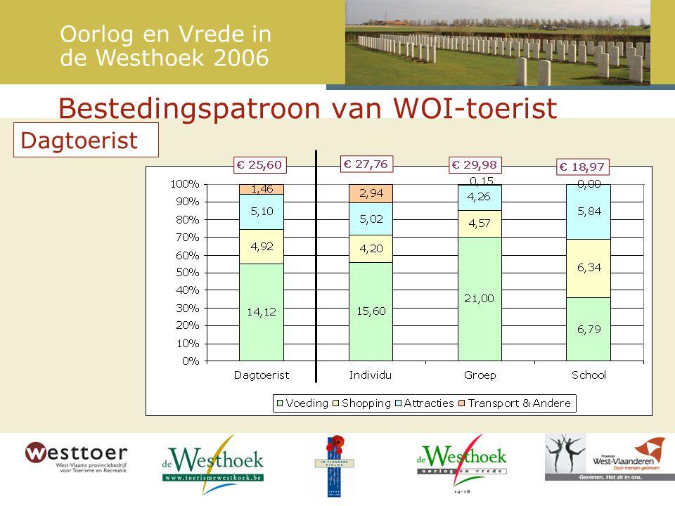 Bestedingspatroon van WOI-toerist Dagtoerist Oorlog en Vrede in de Westhoek 2006