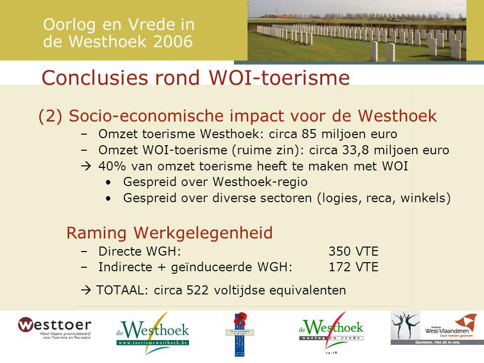 Conclusies rond WOI-toerisme Oorlog en Vrede in de Westhoek 2006 (2) Socio-economische impact voor de Westhoek –Omzet toerisme Westhoek: circa 85 miljoen euro –Omzet WOI-toerisme (ruime zin): circa 33,8 miljoen euro  40% van omzet toerisme heeft te maken met WOI Gespreid over Westhoek-regio Gespreid over diverse sectoren (logies, reca, winkels) Raming Werkgelegenheid –Directe WGH: 350 VTE –Indirecte + geïnduceerde WGH: 172 VTE  TOTAAL: circa 522 voltijdse equivalenten