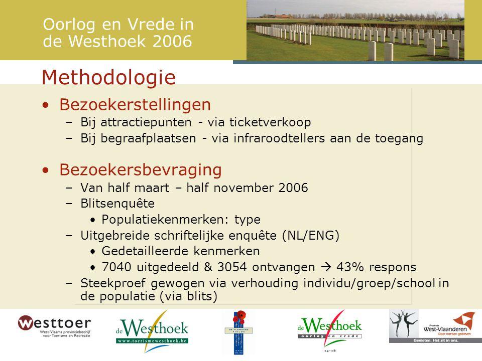 Activiteitenpatroon van WOI-toerist Combinatiebezoeken aan diverse sites met betrekking tot WOI in de Westhoek Gemiddeld aantal combinatiebezoeken Oorlog en Vrede in de Westhoek 2006