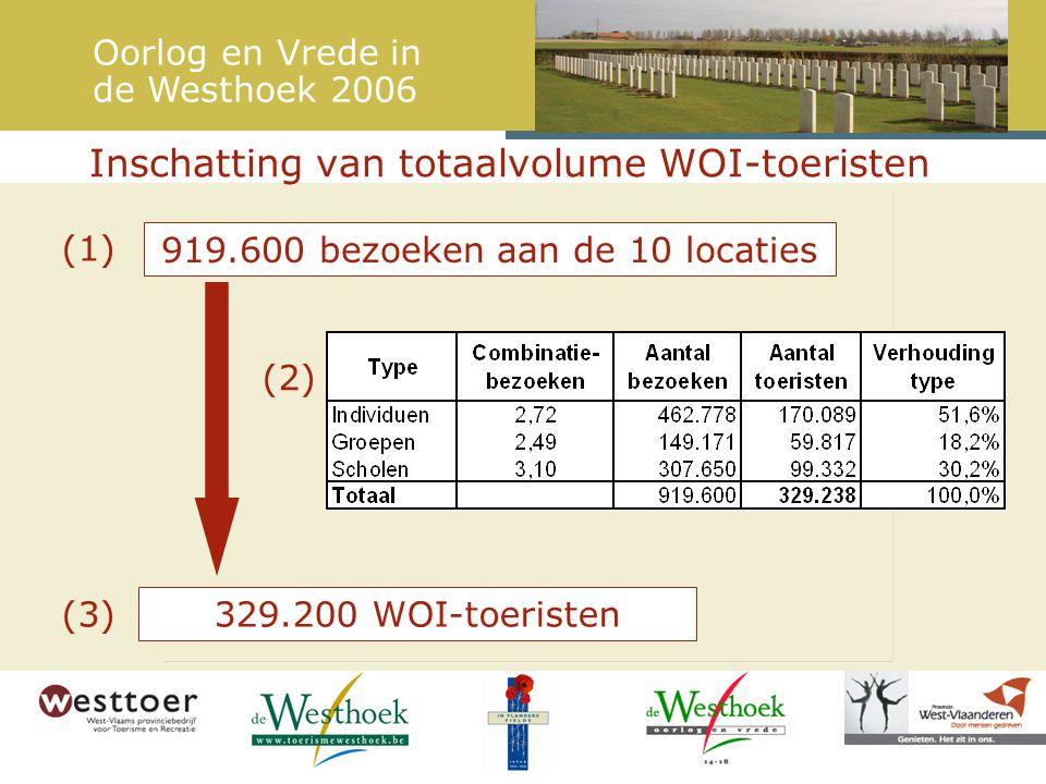 Conclusies rond WOI-toerisme Oorlog en Vrede in de Westhoek 2006 (1) Trekt een aanzienlijk aantal toeristen naar de Westhoek: 329.200 –Waarvan 157.000 Belgen 124.700 Britten 33.300 Nederlanders 14.200 Anderen  Potentieel van WOI-toerisme op andere markten dan de traditionele Britse markt