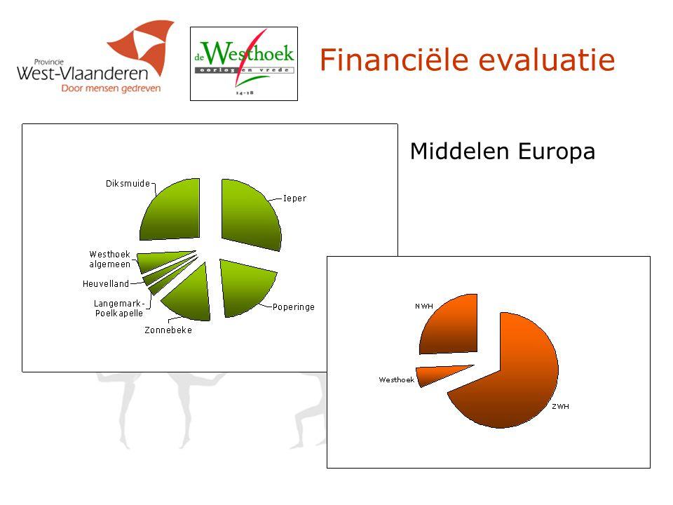 Financiële evaluatie Middelen Europa
