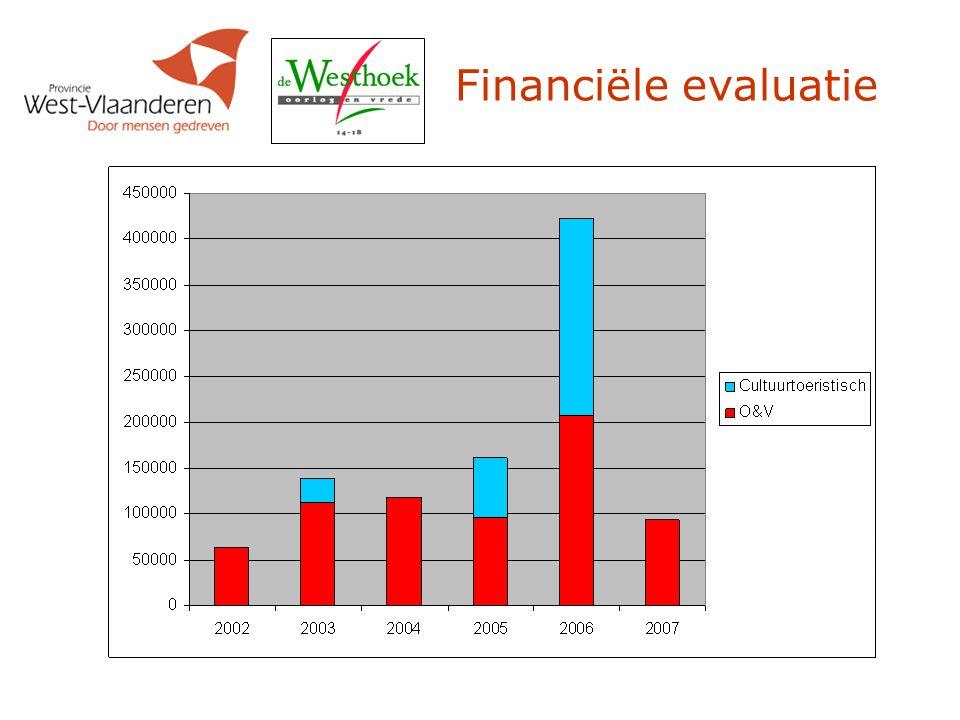 Financiële evaluatie