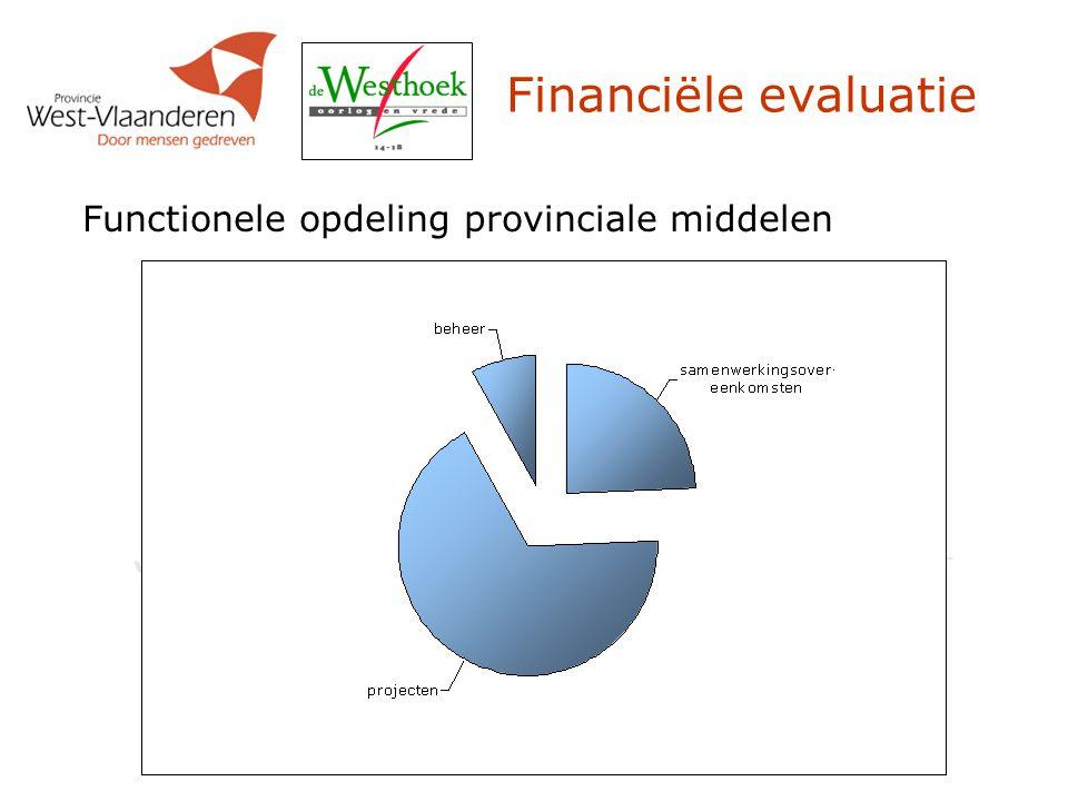Functionele opdeling provinciale middelen