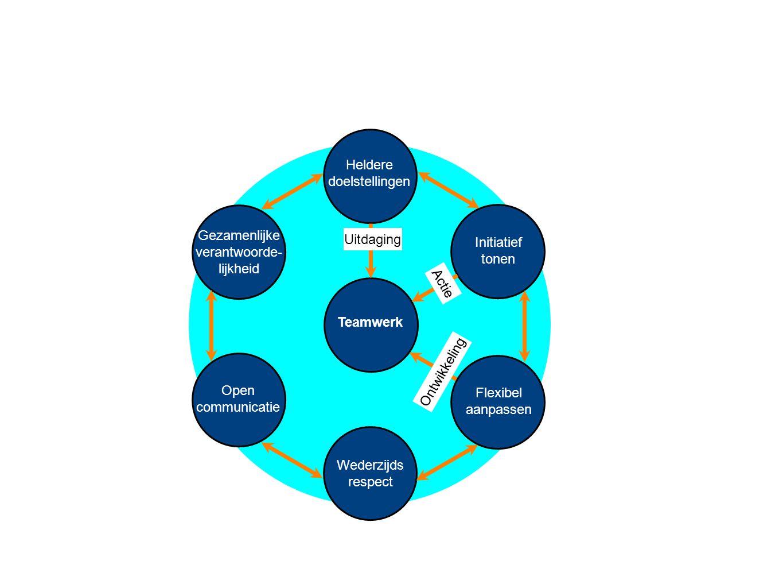 Teamwerk Heldere doelstellingen Wederzijds respect Initiatief tonen Flexibel aanpassen Gezamenlijke verantwoorde- lijkheid Open communicatie Uitdaging Actie Ontwikkeling