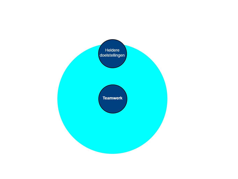 Teamwerk Heldere doelstellingen Wederzijds respect Initiatief tonen Flexibel aanpassen Gezamenlijke verantwoorde- lijkheid Open communicatie Uitdaging Actie Duidelijkheid Diversiteit Ontwikkeling