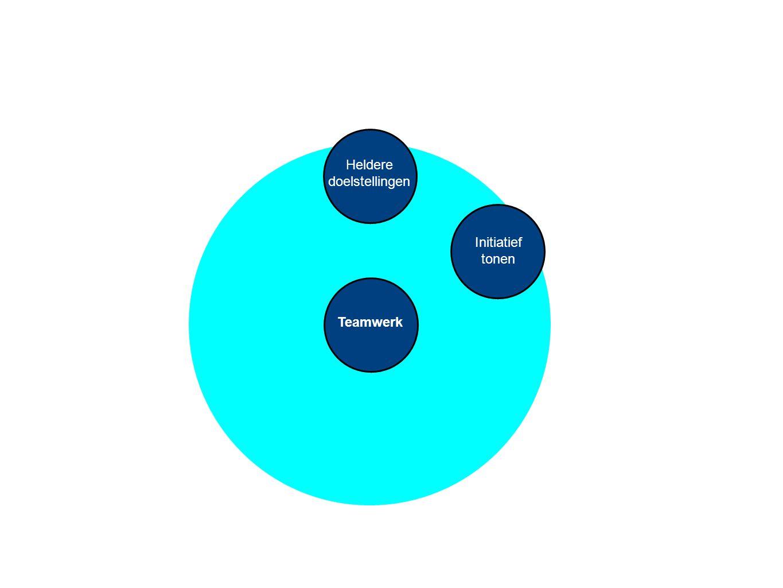 Teamwerk Heldere doelstellingen Wederzijds respect Initiatief tonen Flexibel aanpassen Gezamenlijke verantwoorde- lijkheid Open communicatie Uitdaging Actie Betrokkenheid Duidelijkheid Diversiteit Ontwikkeling