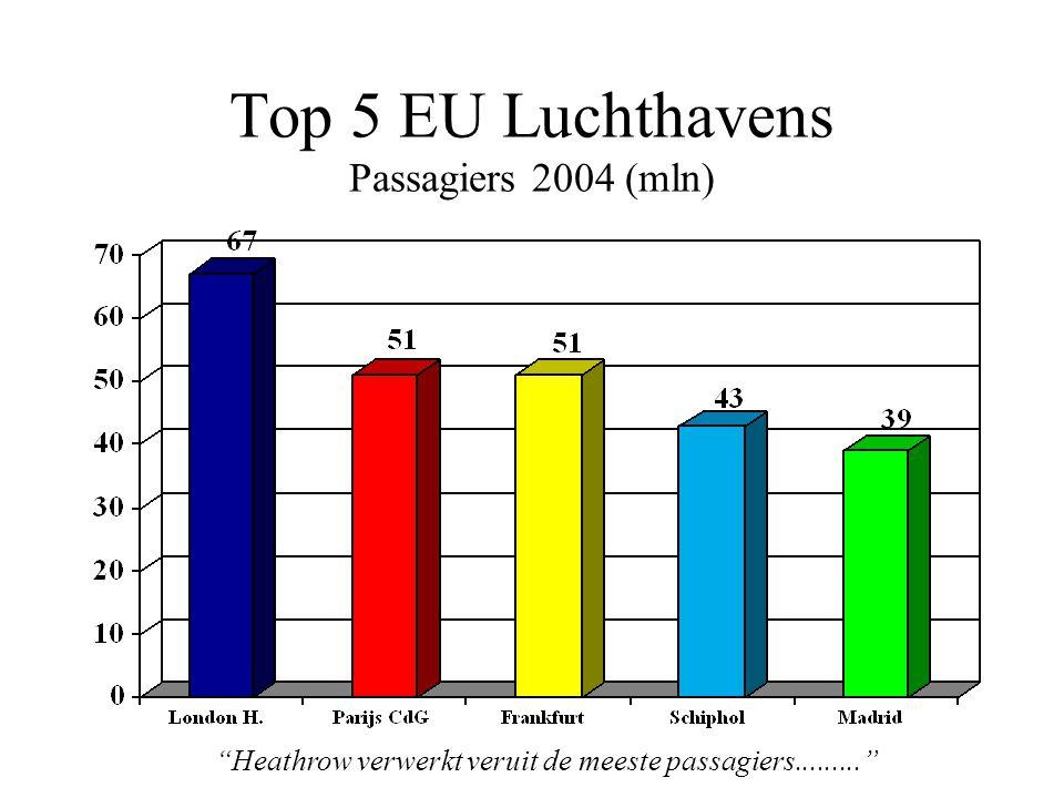 Top 5 EU Luchthavens Passagiers 2004 (mln) Heathrow verwerkt veruit de meeste passagiers.........