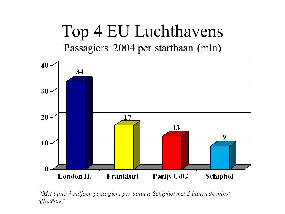 Top 4 EU Luchthavens Passagiers 2004 per startbaan (mln) Met bijna 9 miljoen passagiers per baan is Schiphol met 5 banen de minst efficiënte