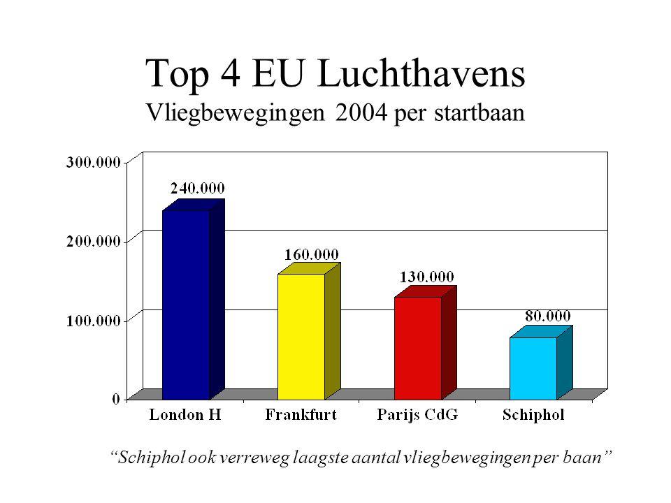 Top 4 EU Luchthavens Vliegbewegingen 2004 per startbaan Schiphol ook verreweg laagste aantal vliegbewegingen per baan