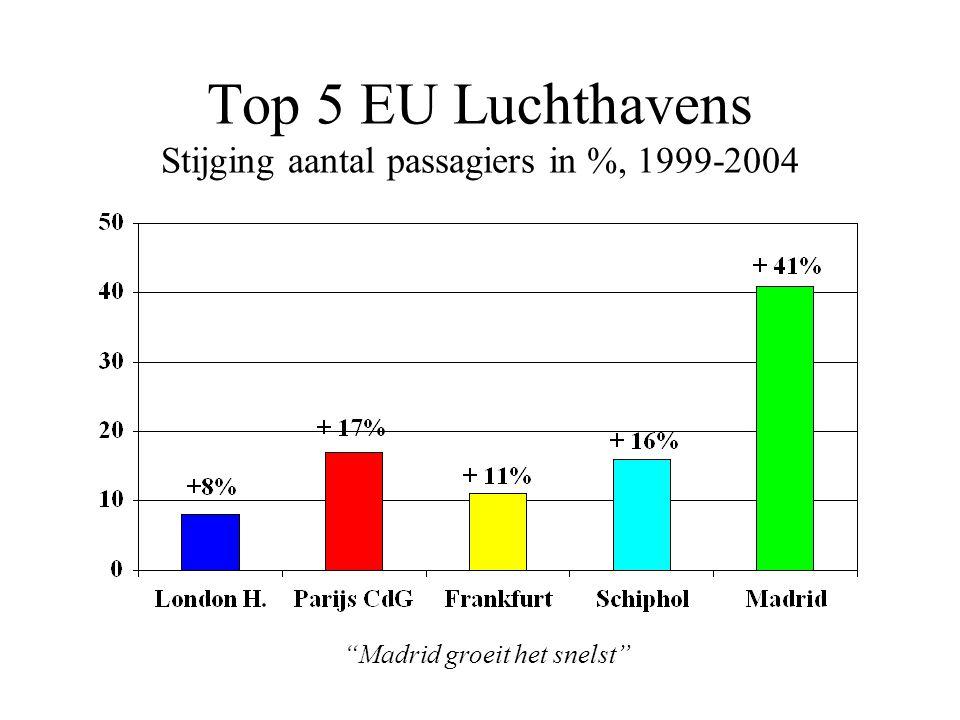 Top 5 EU Luchthavens Stijging aantal passagiers in %, 1999-2004 Madrid groeit het snelst