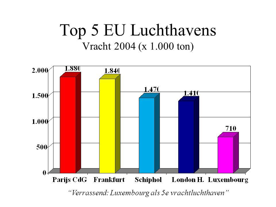 Top 5 EU Luchthavens Vracht 2004 (x 1.000 ton) Verrassend: Luxembourg als 5e vrachtluchthaven