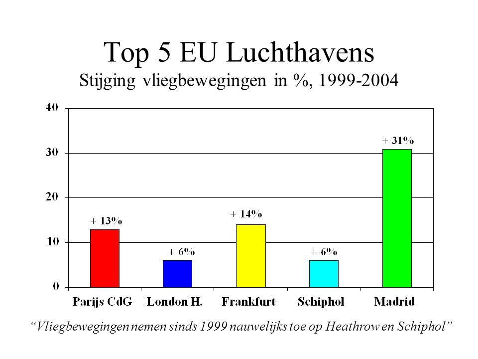 Top 5 EU Luchthavens Stijging vliegbewegingen in %, 1999-2004 Vliegbewegingen nemen sinds 1999 nauwelijks toe op Heathrow en Schiphol