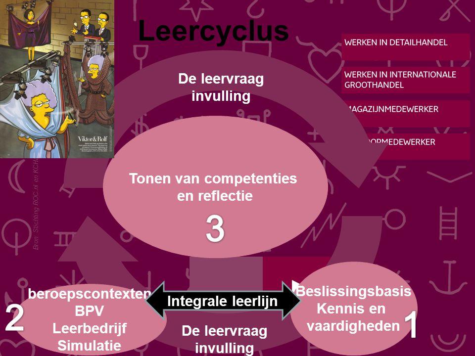 Bron: Stichting ROC.nl en KCHandel Tonen van competenties en reflectie beroepscontexten BPV Leerbedrijf Simulatie Beslissingsbasis Kennis en vaardigheden Leercyclus Integrale leerlijn De leervraag invulling AW