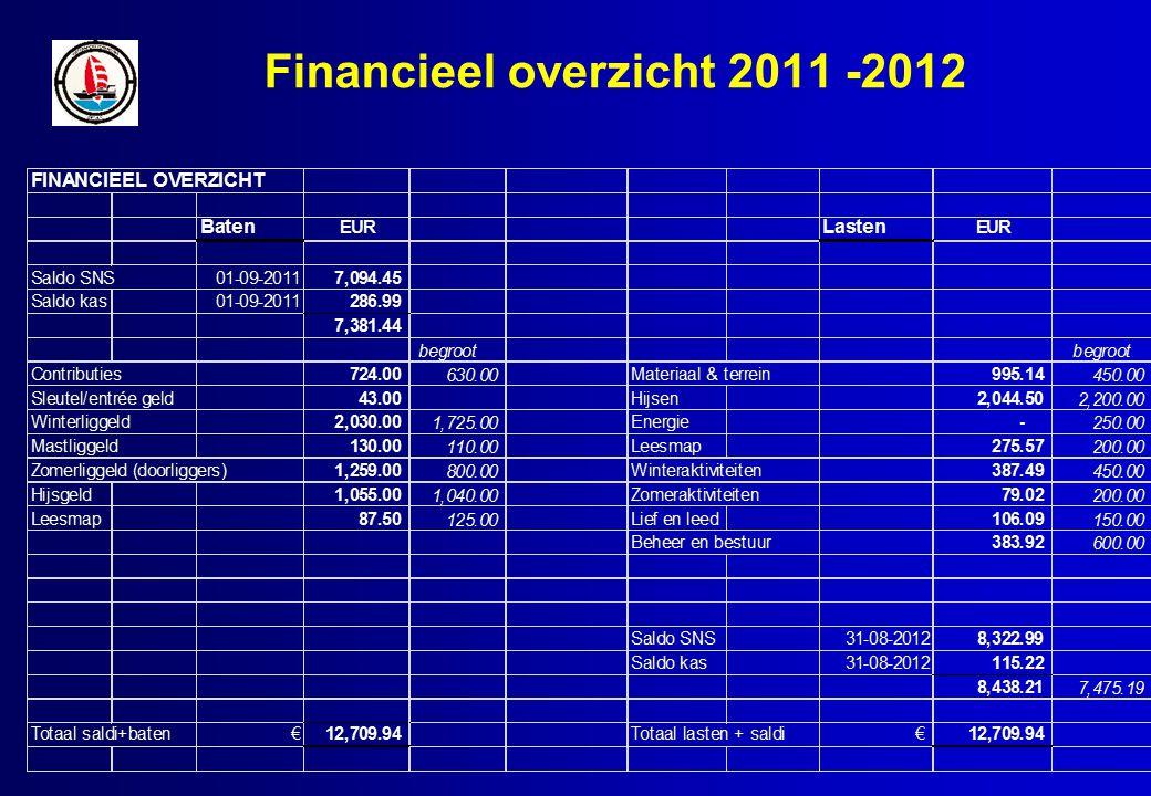 Financieel overzicht 2011 -2012