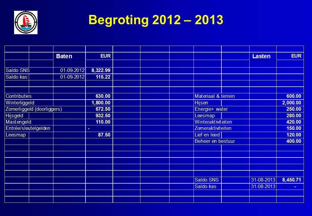 Begroting 2012 – 2013