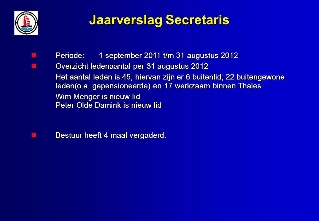 Jaarverslag Terreincommissie (1) In 2012 zijn 2 terreindagen geweest; 12 mei en 6 oktober In 2012 zijn 2 terreindagen geweest; 12 mei en 6 oktober In de maand september is door de Fa.